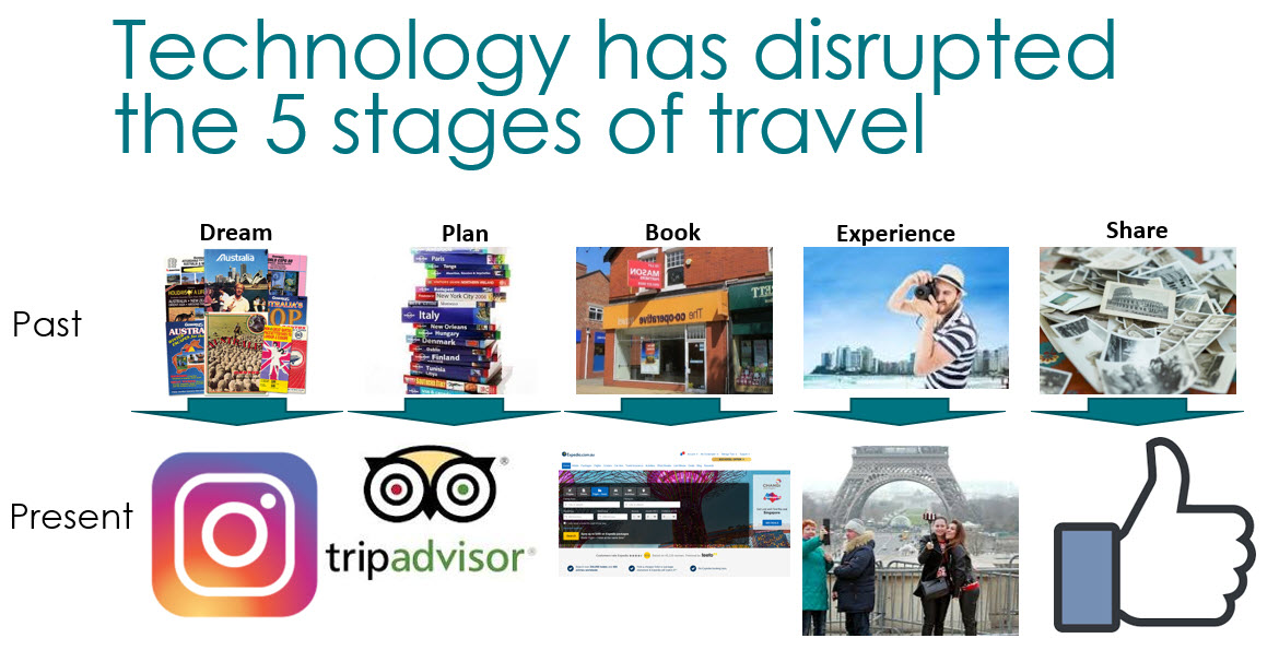 how technology has changed the stages of travel